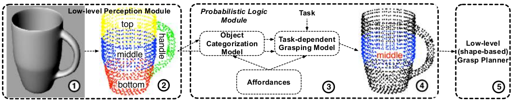 Description of the architecture